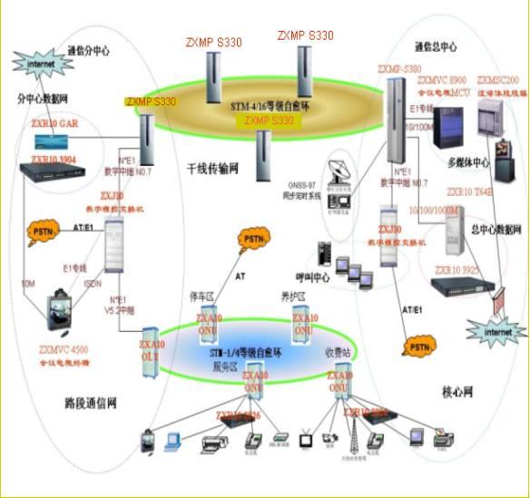 中兴智能交通高速公路信息系统解决方案