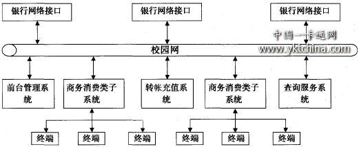 校园卡系统的整体结构