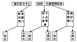 管理部门结构图