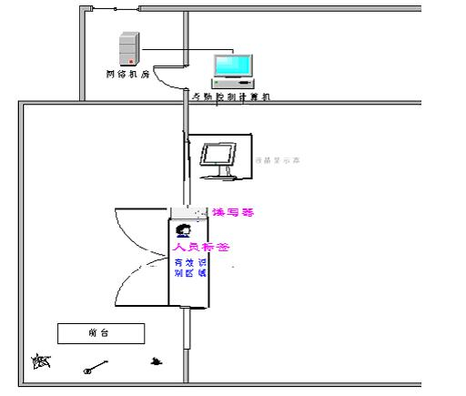 RFID有源电子标签考勤系统