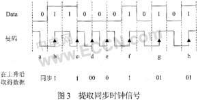 采用曼码调制的非接触式IC卡译码软件设计