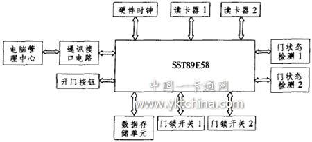 锁存器及电源电路,晶体振荡器电路,复位电路就构成了本系统的最小系统