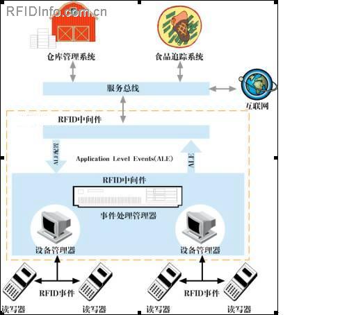 RFID食品追溯管理系统