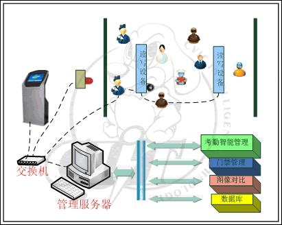 [中创英泰]人员管理自动识别系统