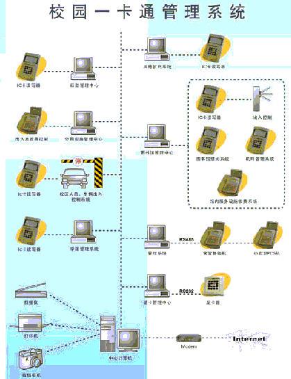 图书馆IC卡管理系统解决方案
