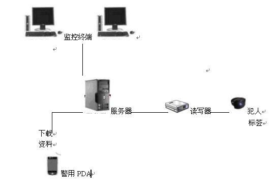 现代2.45G有源电子标签RFID-监狱管理的方案