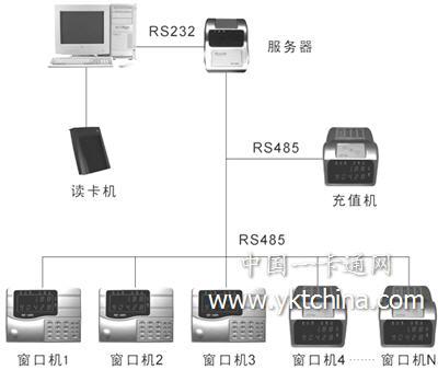 ID消费系统组织图结构