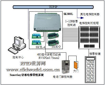 访客电梯管理系统方案