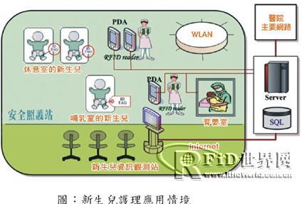 网远科技RFID 医疗与物流业应用方案