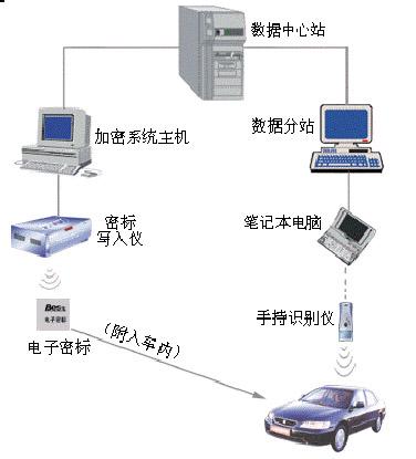 上海桑尼尔车辆防伪管理系统