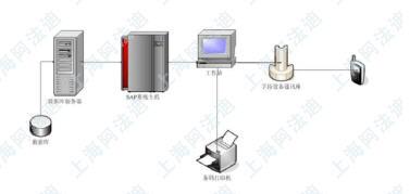 上海阿法迪仓库移动计算方案