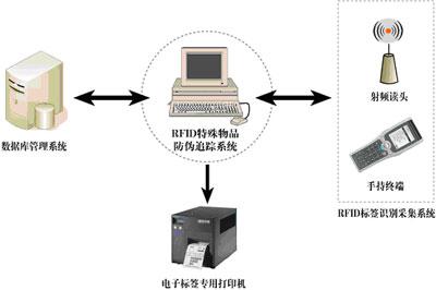 RFID成为特殊物品防伪及追踪管理的护身符