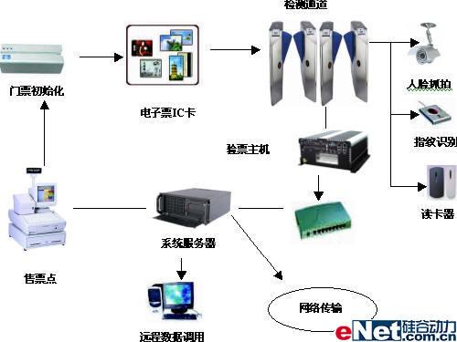 研祥科技奥运会电子门票管理系统方案