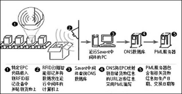 新得利电子RFID物流管理系统