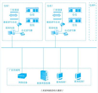 维深科技烟草行业数字化仓库RFID管理解决方案