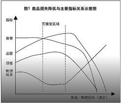 """零售业降低""""综合损失""""及选购EAS系统之策略"""