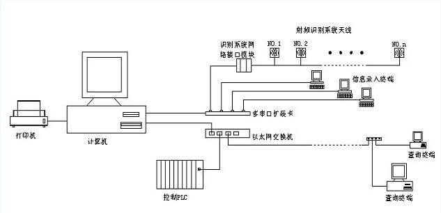 基于射频识别系统的车身储运线信息管理