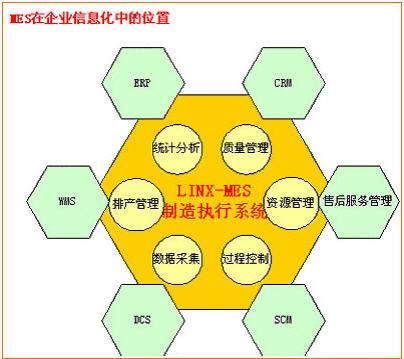 灵蛙制造执行系统(LINX-MES)