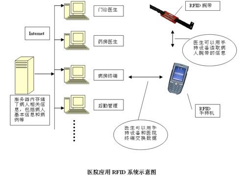 解决方案:医院信息系统RFID应用