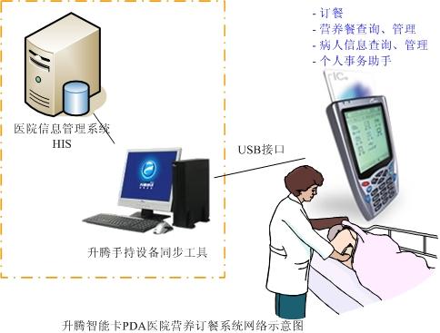基于升腾智能卡PDA的医院营养订餐系统
