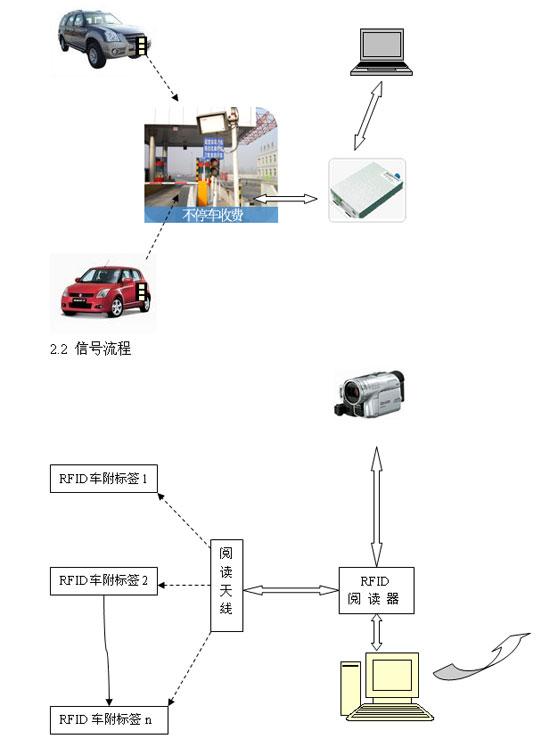 RFID停车场智能化管理方案