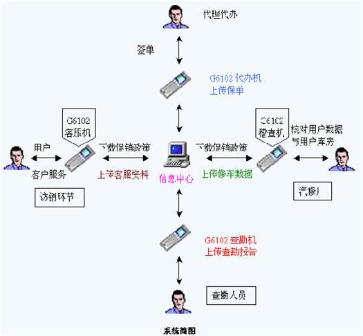 海南省人保机动车辆险IC卡系统