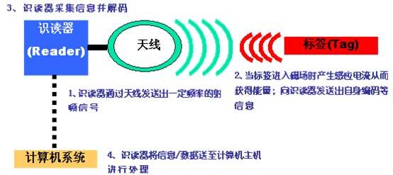 RFID在质检行业的应用