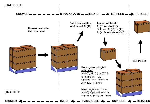 RFID在食品生产履历的应用