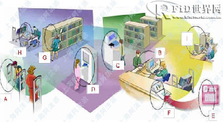 RFID图书馆解决方案