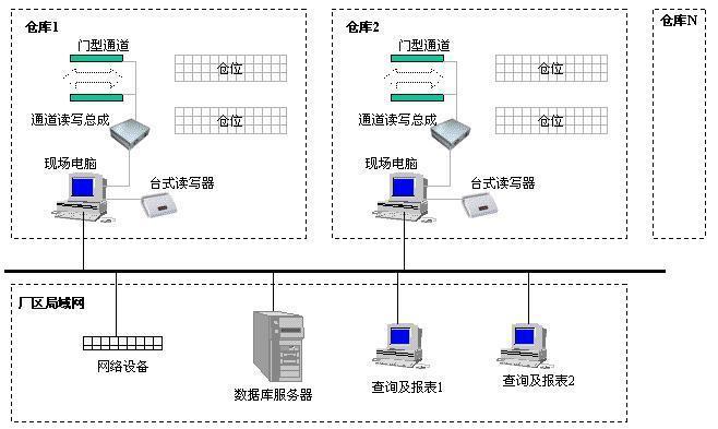 基于RFID的原料物流管理解决方案