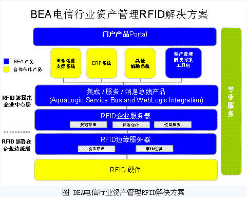 BEA电信业资产管理RFID解决方案