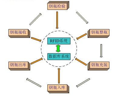 上海百万危险品钢瓶安装RFID标签 市民安全更有保障