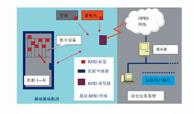 射频标签(RFID)在移动基站设备管理中的应用探索
