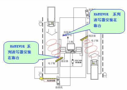 RFID远距离读写器应用于车辆称重和道口管理