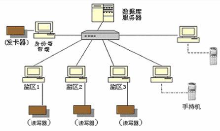 RFID电子身份识别解决方案