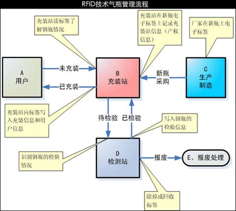 rfid气瓶管理解决方案