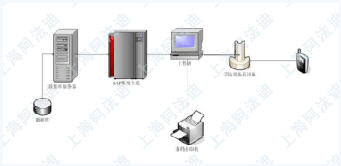 RFID仓库移动计算方案