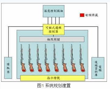 RFID应用于军械仓储及运输管理之探讨