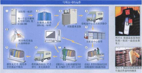 RFID技术应用在马斯男士服装上