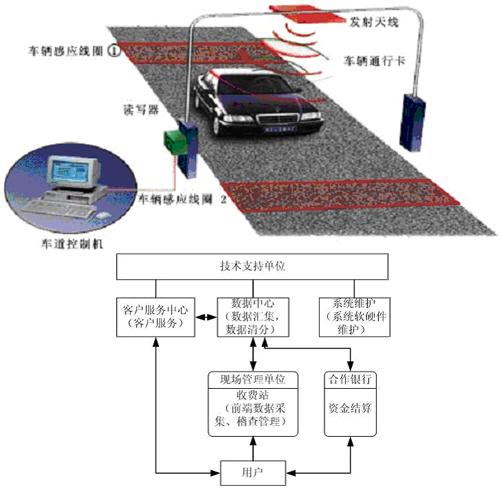 路桥电子收费管理系统解决方案