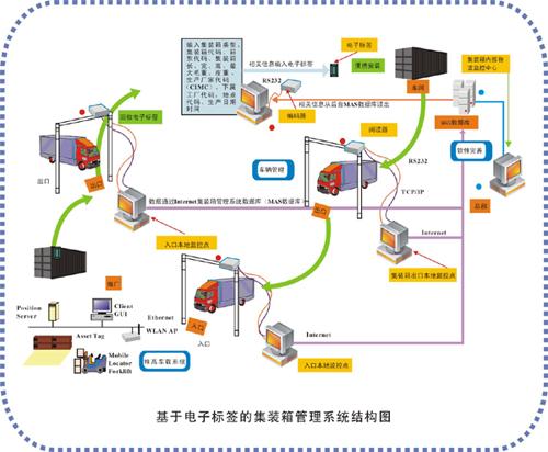 集装箱管理系统解决方案