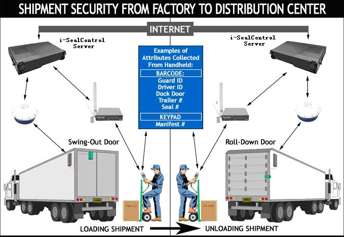i-SealControl™ 智能集装箱物流安全系统方案