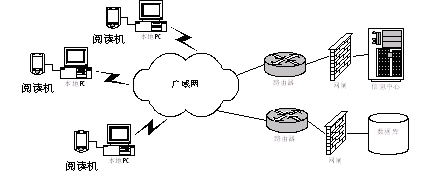 i-RoadControl™ 机动车路面核查系统方案