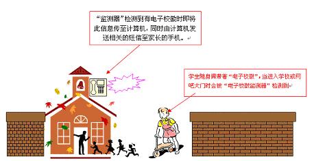家校通平安短信系统方案