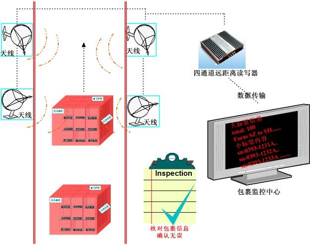当代通信RFID-包裹追踪监控应用解决方案