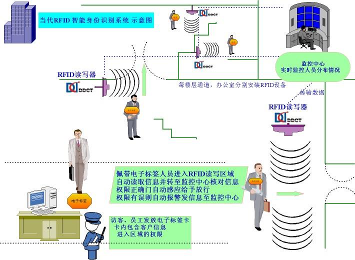 数字化大厦、大型会所 RFID身份识别系统方案