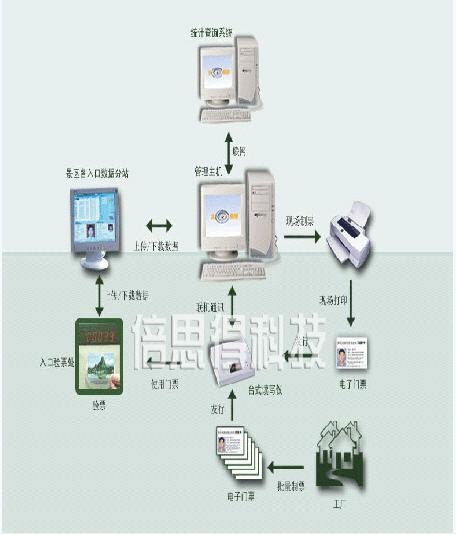 景区智能门票系统