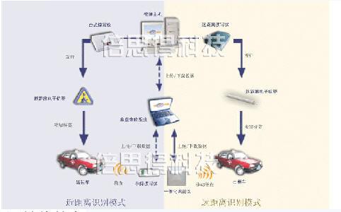 城市出租车智能管理系统