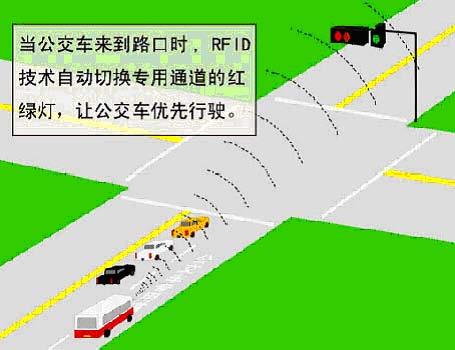 百尔盛 快速公交信号优先