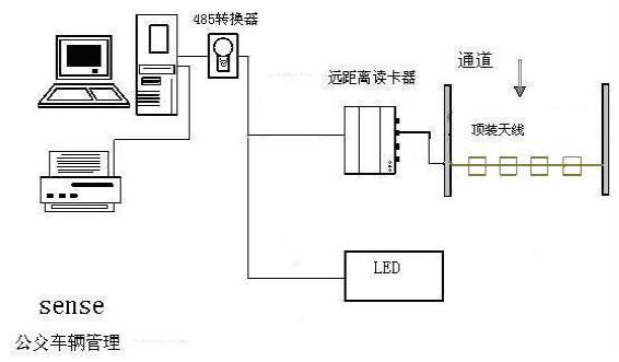RFID公交车智能管理系统